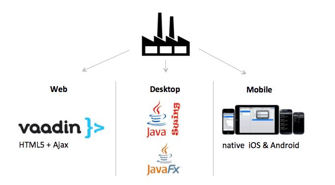 factory pattern cross platform application development