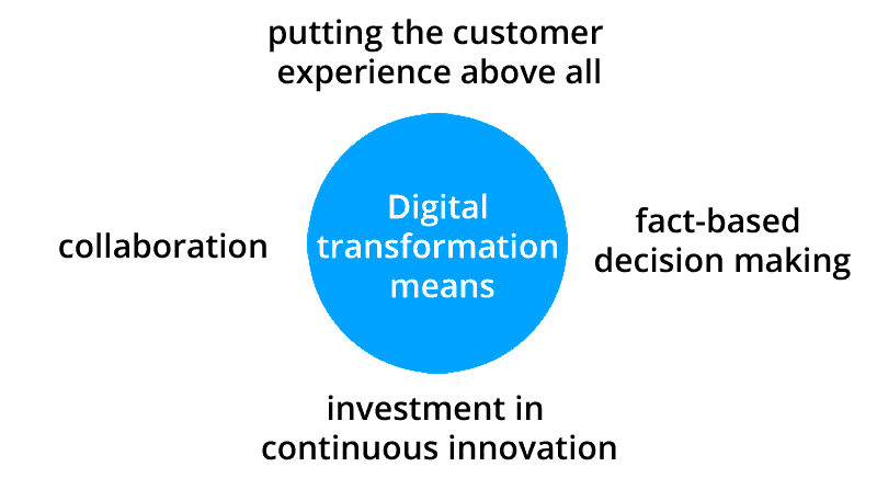 What Digital transformations means