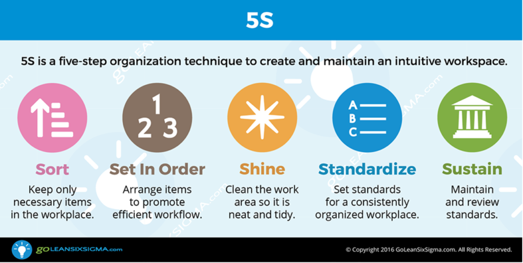 5S lean production diagram: sort, set in order, shine, standardize, sustain